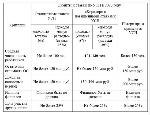 Признание расходов и доходов при УСН в 2020 году