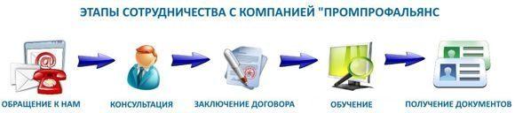 Группы допуска по электробезопасности 2020: 3 и 5 группа