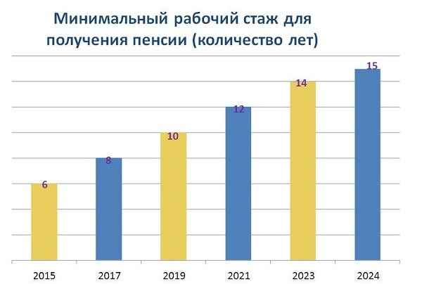 Общий трудовой стаж в 2020 году
