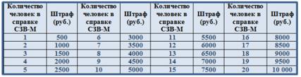 Штраф за СЗВ-М несвоевременная сдача в 2020 году