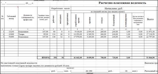 Учет расчетов с персоналом по оплате труда в 2020 году