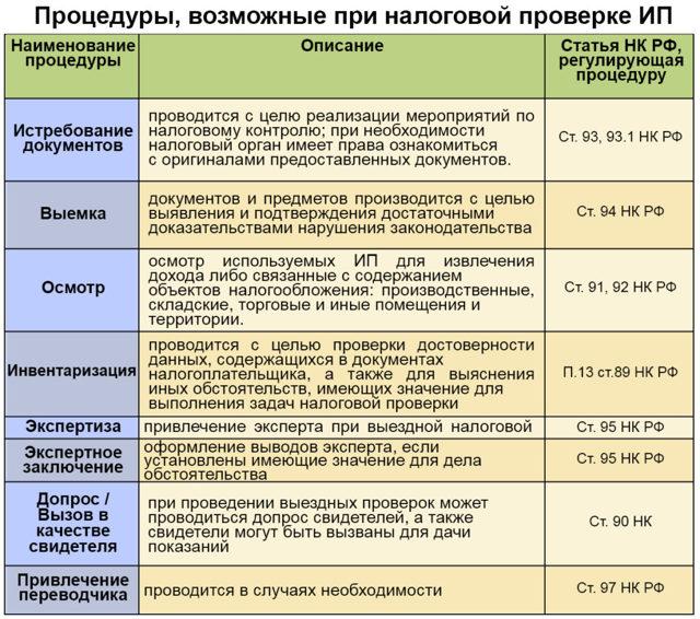 Перечень налоговых деклараций расчетов и бухгалтерской отчетности в 2020 году