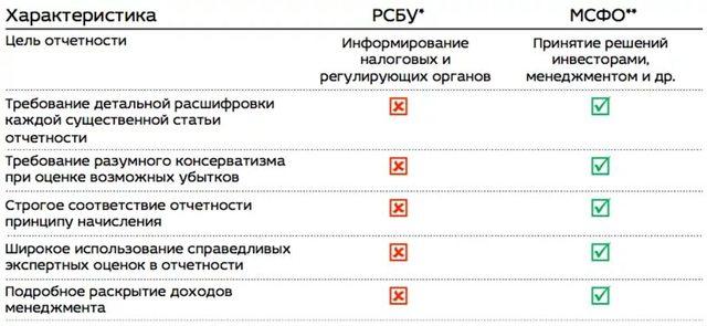 Сравнение МСФО и РСБУ: таблица 2020