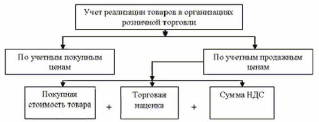 Реализация товаров и услуг: проводки в 2020 году