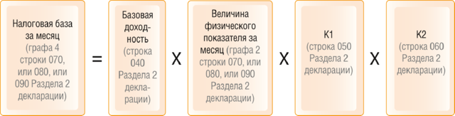 Налогооблагаемая база ЕНВД