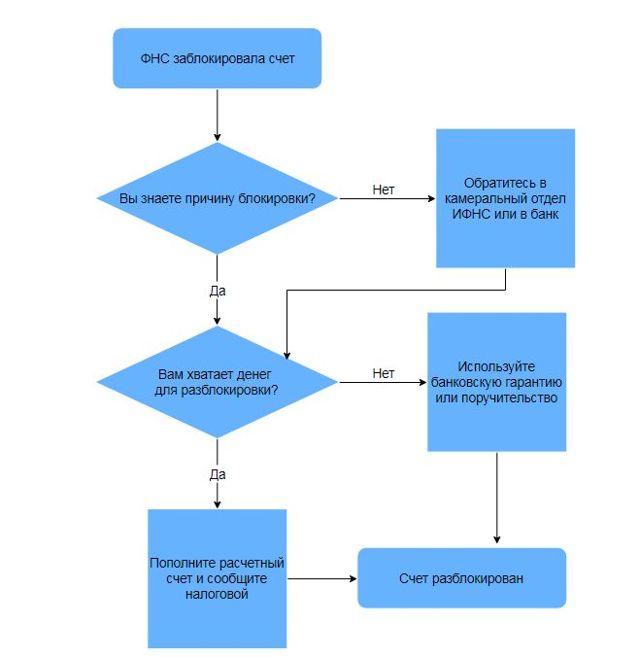 Как разблокировать счет в банке заблокированный налоговой 2020