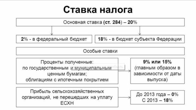 Налог на прибыль: проводки