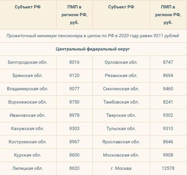 Прожиточный минимум в москве в 2020 году