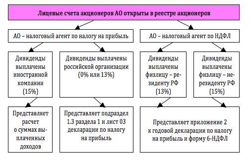 Контрольные соотношения 6-НДФЛ и 2-НДФЛ
