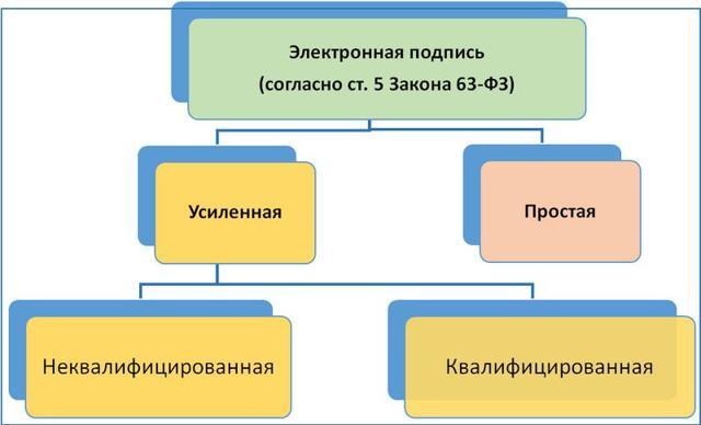 Закон об электронной подписи 63-ФЗ 2020
