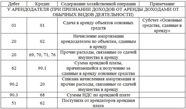 Проводки по бухучету 2020: примеры в таблице