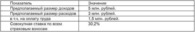 Налоговая нагрузка: формула расчета