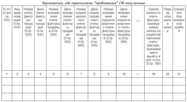 Коды возможных ошибок в декларации по НДС в 2020 году