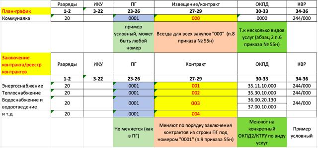Код страны происхождения товара по 44 ФЗ в 2020 году