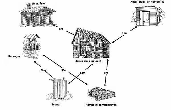 Нормы строительства на дачном участке в 2020 году