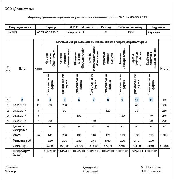 Синтетический учет расчетов по оплате труда в 2020 году