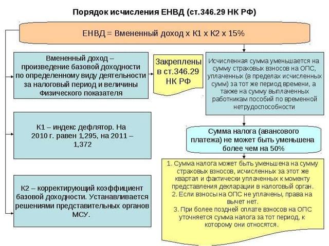 Ставка по ЕНВД на 2020 год таблица по регионам