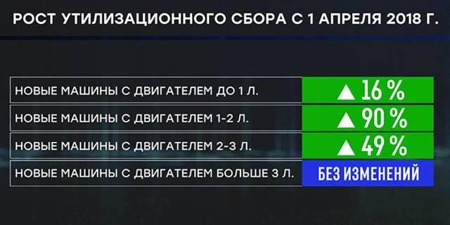 Система налогов и сборов в РФ 2020