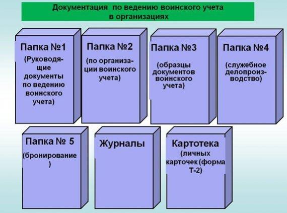 Воинский учет в организации: пошаговая инструкция 2020