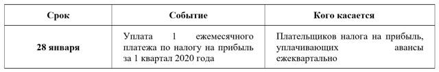 Сроки сдачи отчетности в 2020 году: таблица