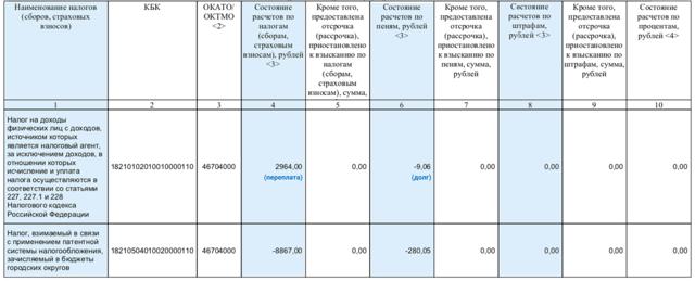 Задолженность по налогам и сборам 2020