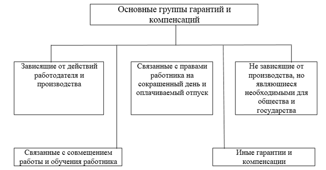 Гарантии и компенсации по ТК РФ 2020