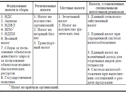 Федеральные региональные и местные налоги 2020: таблица