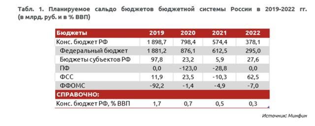 Виды бюджетно налоговой политики 2020