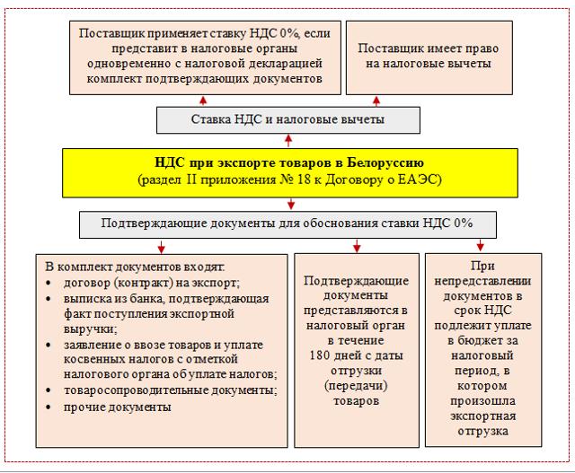 Отчетность по НДС в 2020 году