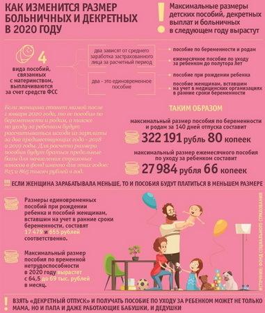 Больничный по БИР в 2020 году