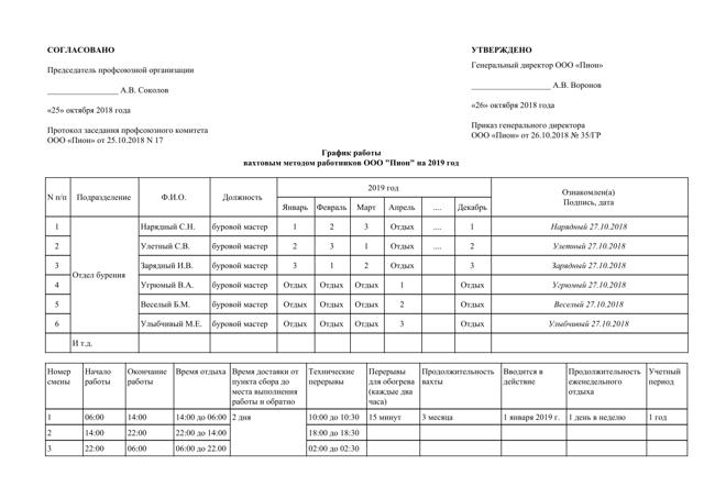 Вахтовый метод работы по ТК РФ в 2020 году