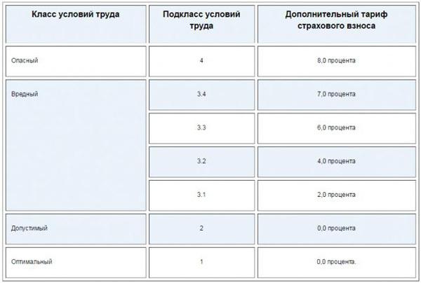 Страховые взносы в ФФОМС в 2020 году: ставки таблица