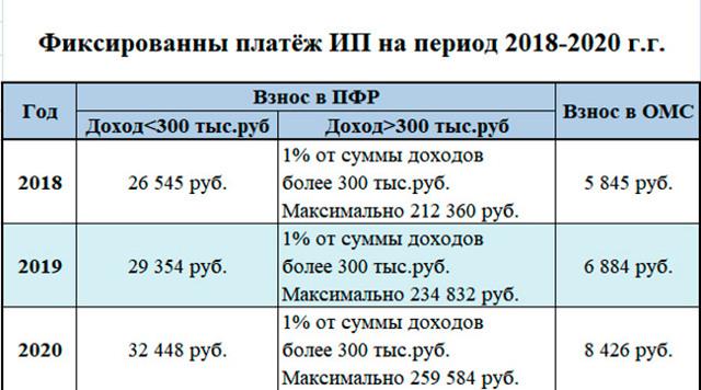 Как ИП рассчитать страховые взносы в ПФР в 2020 году