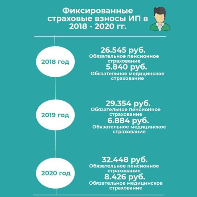 Классификация плательщиков страховых взносов в 2020 году