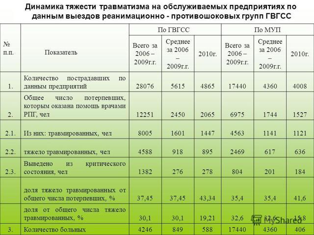 Коэффициент частоты травматизма в 2020 году