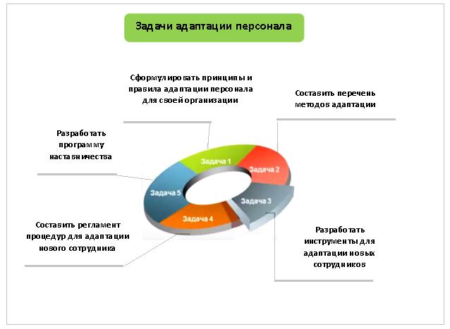 Адаптация персонала в организации 2020