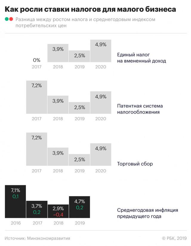 Коэффициент дефлятор ЕНВД на 2020 год