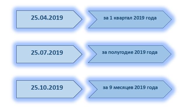 Сроки оплаты УСН в 2020 году