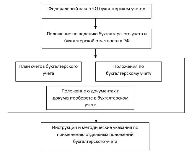 Нормативное регулирование бухгалтерского учета в РФ в 2020 году