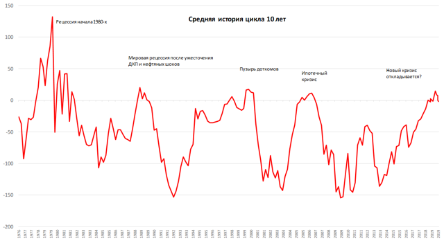 Виды активов 2020: реальные, проблемные, инвестиционные, базовые