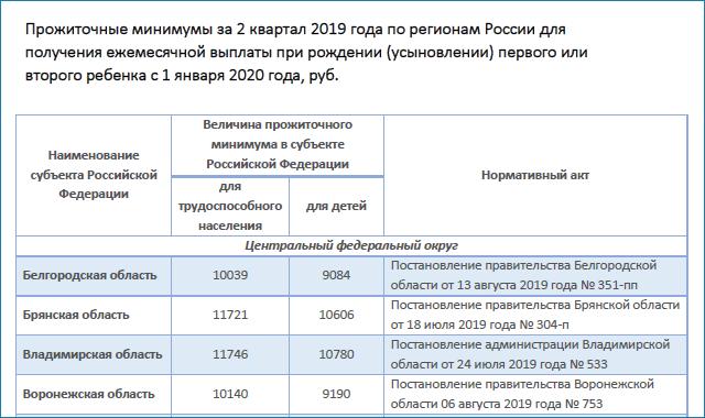 Пособия в 2020 году в России: таблица