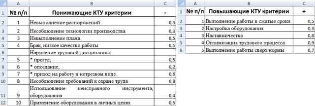 КТУ (коэффициент трудового участия): расчет