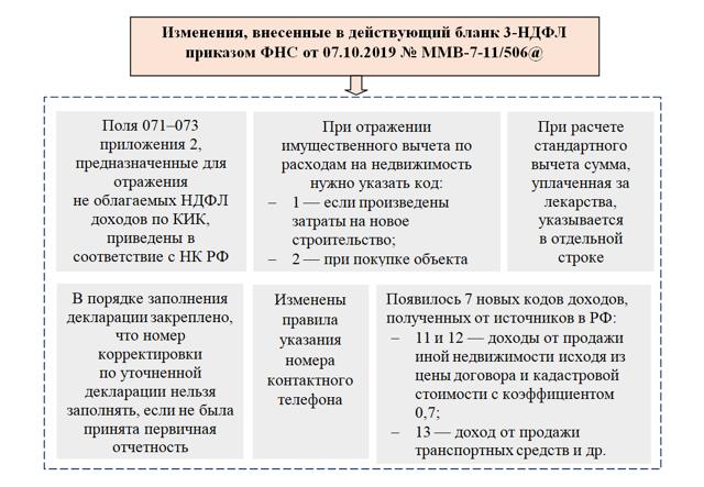 Заполнение налоговой декларации в 2020