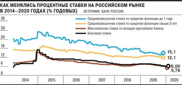 Ключевая ставка ЦБ РФ на сегодня — 2020 год