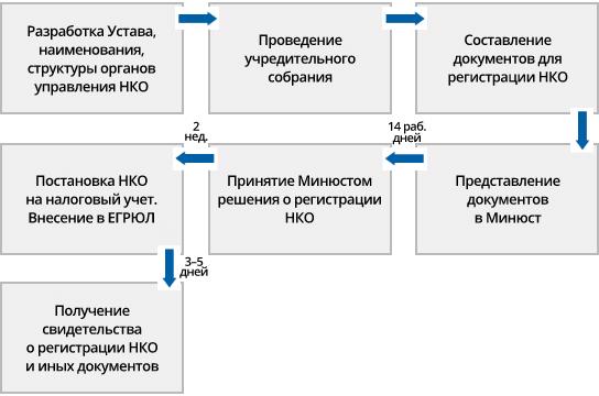 Как зарегистрировать общественную организацию – пошаговая инструкция в 2020 году