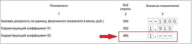 Коэффициент К2 для енвд на 2020 год: таблица, ставка