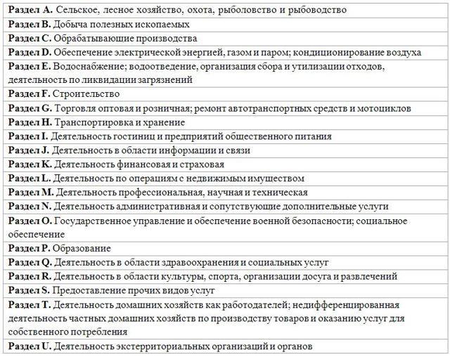 Список лицензируемых видов деятельности в 2020 году по ОКВЭД
