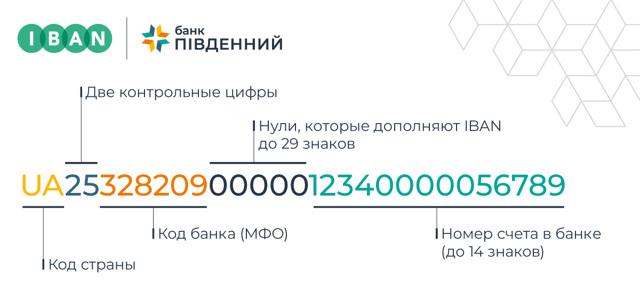 Что такое iban в банковских реквизитах в 2020 году