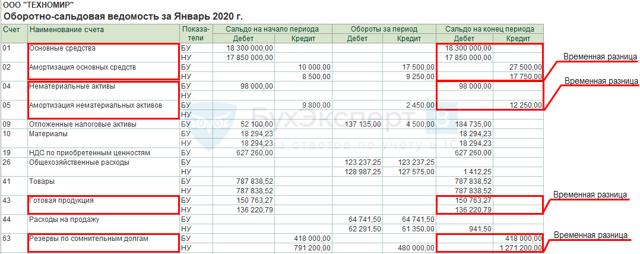 Чем отличается бухгалтерский учет от налогового учета в 2020 году