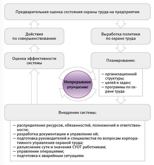 Создаем систему управления охраной труда на предприятии 2020